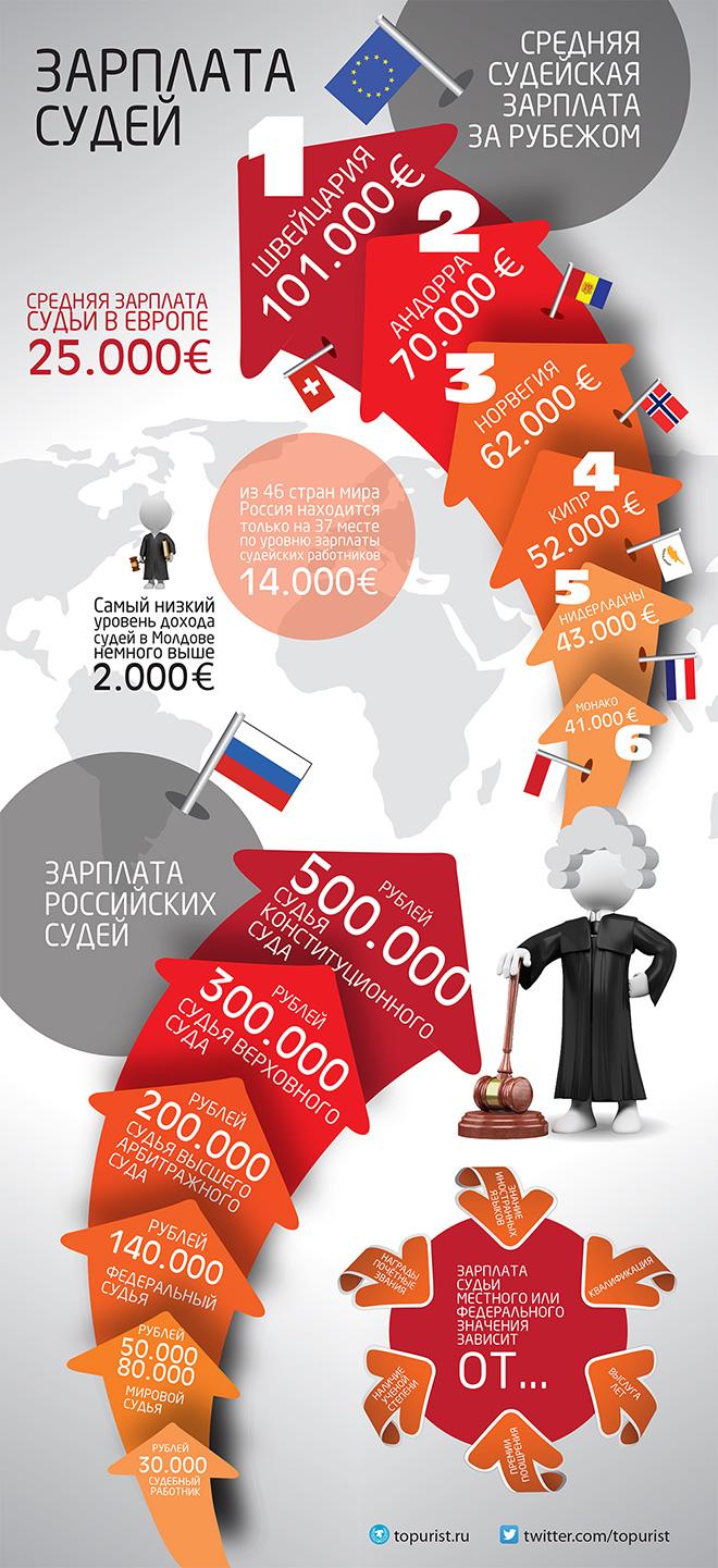 Инфографика: сколько получают судьи в РФ и заграницей.