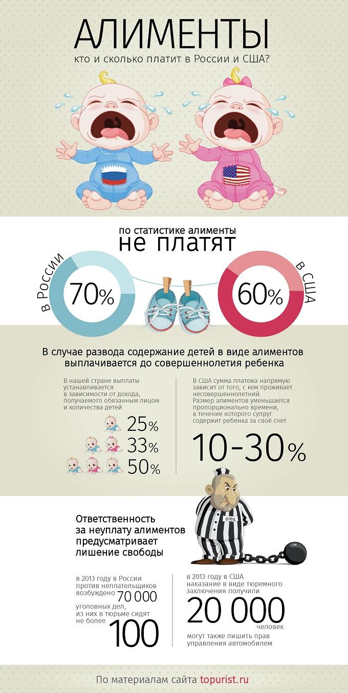 ИНФОГРАФИКА: алименты в России и США