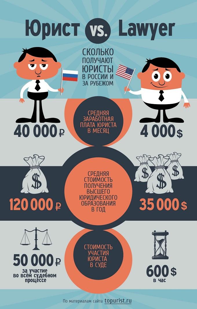 Зарплата начинающего адвоката
