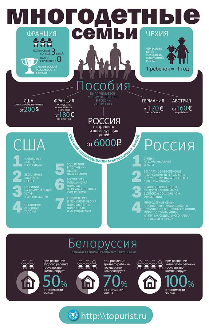 инфографика: льготы и субсидии многодетным в россии и сша